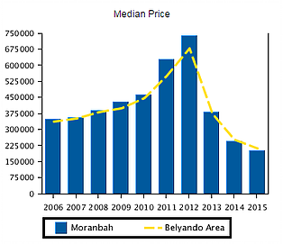 moranbah median price changes